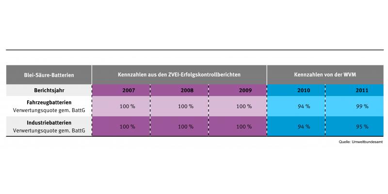 Batterie-Verwertungsquoten 2007 bis 2011