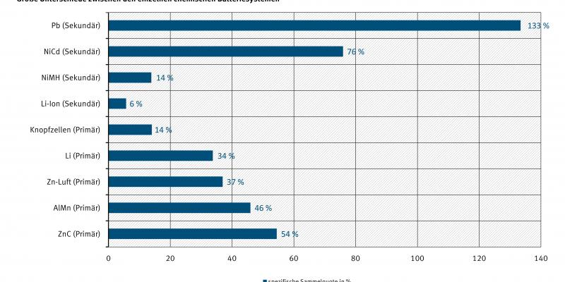 Spezifische Sammelquoten Gerätebatterien 2011