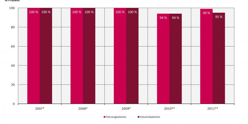 Verwertung von Fahrzeug- und Industrei-Altbatterien in Deutschland 2007 - 2011