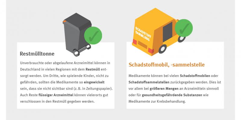 Infografik zur Frage: Wie entsorge ich Arzneimittel richtig? Als Beispiele werden die Entsorgung über die Restmülltonne, das Schadstoffmobil, die Apotheke und Toilette/Spüle näher erklärt.