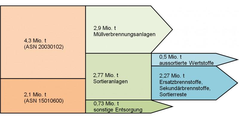 Grafik Gewerbeabfallgemische