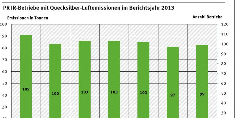 PRTR-Betriebe mit Quecksilber-Luftemissionen im Berichtsjahr 2013