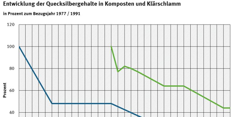 Entwicklung der Quecksilbergehalte in Komposten und Klärschlamm