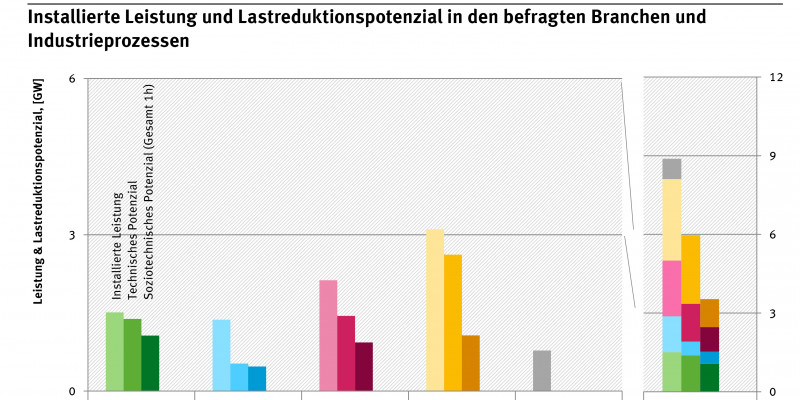 Grafik Installierte Leistung und Lastreduktionspotenzial in den befragten Branchen und Industrieprozessen