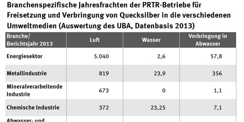Tabelle: Freisetzung von Quecksilber Datenbasis 2013