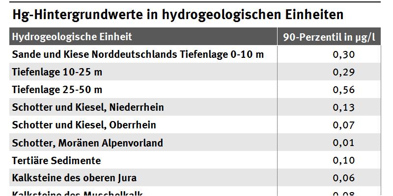Hg-Hintergrundwerte in hydrogeologischen Einheiten