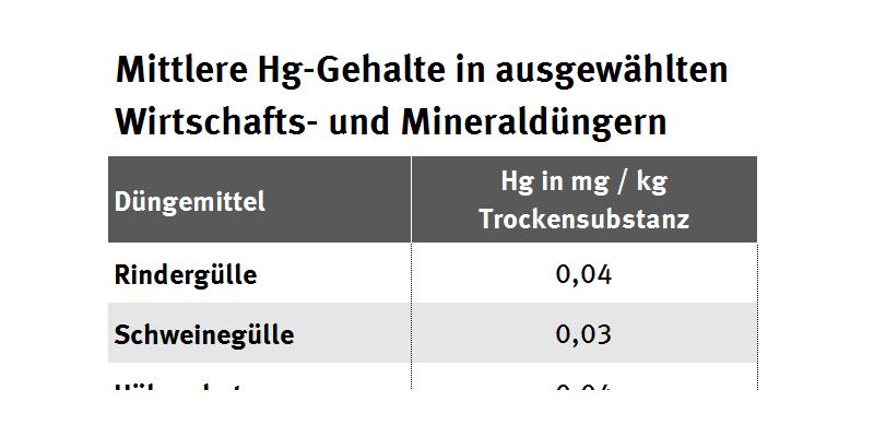 Mittlere Hg-Gehalte in ausgewählten Wirtschafts- und Mineraldüngern
