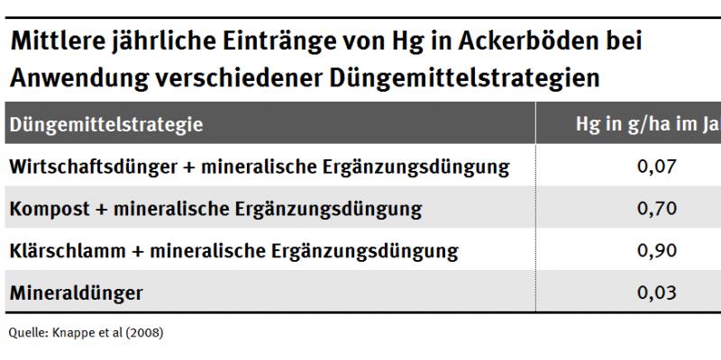 Mittlere jährliche Einträge von Hg in Ackerböden bei Anwendung verschiedner Düngemittelstrategien