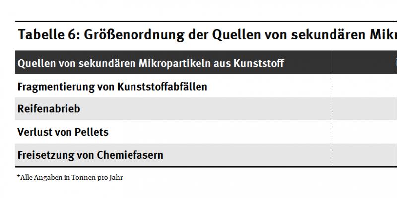 Tabelle Größenordnung der Quellen von sekundären Mikropartikeln aus Kunststoff in Deutschland und Europa