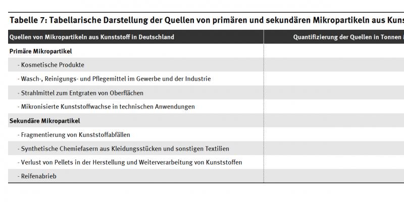 Tabellarische Darstellung der Quellen von primären und sekundären Mikropartikeln aus Kunststoff in Deutschland