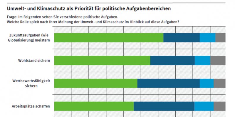 63 Prozent der Befragten sahen 2014 den  Umweltschutz als grundlegende Bedingung zur Bewältigung von Zukunftsaufgaben an. Auch für die Sicherung von Wettbewerbsfähigkeit und Arbeitsplätzen nannte knapp die Hälfte den Umweltschutz als wichtige Bedingung.