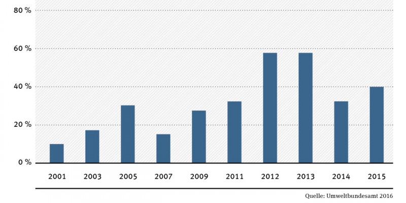 Grafik Glyphosat-Nachweis in Urinproben 2001 bis 2015
