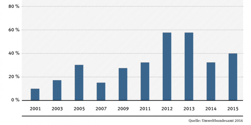 chart: Glyphosate traces in urine samples, 2001-2015. In 2015, in about 40 % of the urine samples traces of Glyphosate were found.