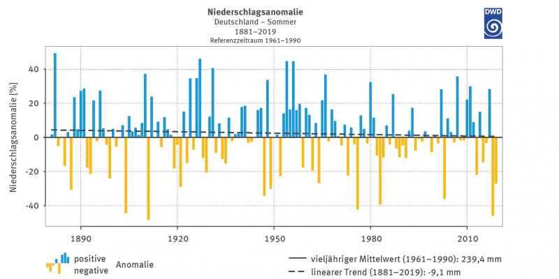Abbildung 4: Prozentuale Abweichung der Sommerniederschläge (Juni, Juli, August) für Deutschland von den vieljährigen mittleren Sommerniederschlagssummen 1961–1990
