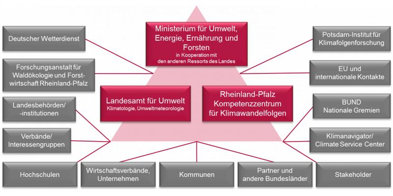 Übersicht über die Kooperationen des Rheinland-Pfalz Kompetenzzentrum für Klimawandelfolgen im Klimanetzwerk
