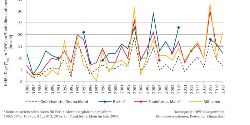 Vier Linien zeigen von 1986 bis 2017 die Anzahl Heißer Tage in den Städten Berlin, Frankfurt am Main und München. Mit Ausnahme von München gibt es einzelne Datenlücken in den Zeitreihen. Dargestellt ist als gestrichelte Linien auch das Gebietsmittel für Deutschland. Alle Linien steigen mit Schwankungen zwischen den Jahren an. Es erfolgte keine Trendanalyse. In den Jahren 2003 und 2015 gab es mit über 30 Tagen in allen Fällen die höchsten Werte.
