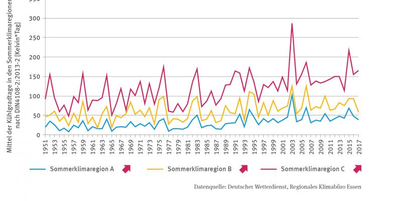 Die Linien-Grafik zeigt für 1951 bis 2017 das Mittel der Kühlgradtage in den Sommerklimaregionen nach DIN4108-2:2013-2 in Kelvin pro Tag. Die Abbildung ist differenziert für die Sommerklimaregionen A, B und C. Alle drei Linien zeigen bei deutlichen Schwankungen zwischen den Jahren einen signifikant steigenden Trend mit einem deutlichen Hochpunkt in 2003.