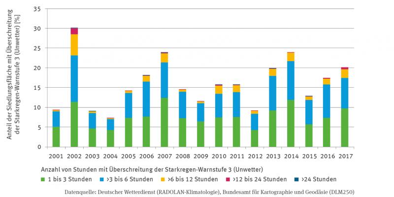 Die Stapelsäulen-Grafik zeigt den prozentualen Anteil der Siedlungsfläche mit Überschreitung der Starkregen-Warnstufe 3 (Unwetter) nach der Anzahl von Stunden. Es werden sechs Kategorien abgebildet: 0 Stunden, 1 bis 3 Stunden, mehr als 3 bis 6 Stunden, mehr als 6 bis 12 Stunden, mehr als 12 bis 24 Stunden, über 24 Stunden.