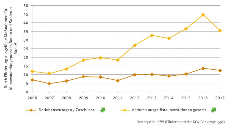Zwei Linien zeigen die durch Förderung ausgelösten Maßnahmen für klimawandelangepasstes Bauen und Sanieren in Milliarden Euro. Dargestellt sind die Darlehenszusagen / Zuschüsse sowie die dadurch ausgelösten Investitionen gesamt. Beiden Linien sind signifikant steigend. Im Jahr 2016 wurden 44,6 Milliarden Euro Investitionen ausgelöst.