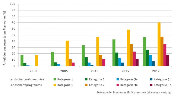 Das Säulen-Diagramm zeigt die Berücksichtigung des Klimawandels in Landschaftsprogrammen und Landschaftsrahmenplänen als Prozent der ausgewerteten Planwerke.