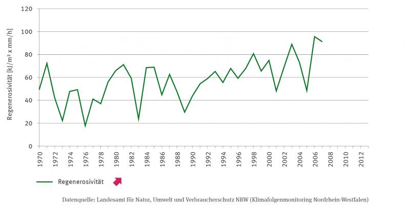 Die Linien-Grafik zeigt die Regenerosivität in Kilojoule pro Quadratmeter mal Millimeter pro Stunde. Abgebildet wird der Zeitraum von 1970 bis 2007. Die Werte schwanken stark zwischen den Jahren und bewegen sich zwischen unter 20 im Jahr 1976 und über 90 in 2006. Die Zeitreihe hat einen signifikant steigenden Trend.