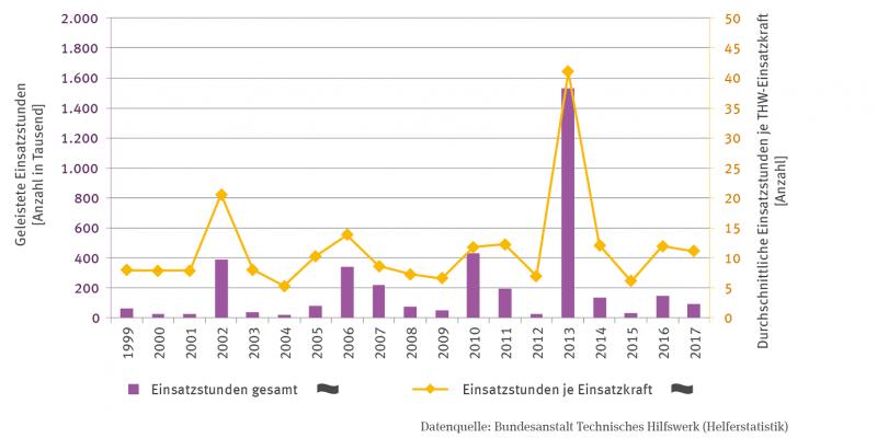 In der Grafik sind zwei Zeitreihen für die Jahre 1999 bis 2017 dargestellt. Ein Säulen-Diagramm zeigt die geleisteten Einsatzstunden gesamt in tausend Stunden.