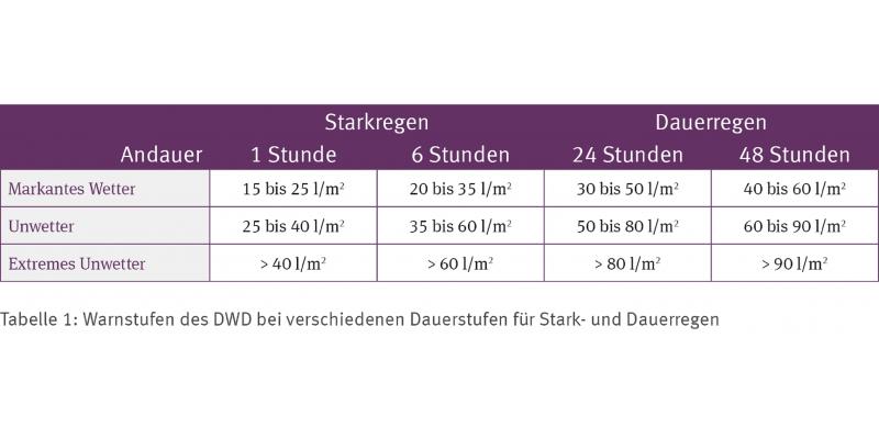 Tabelle zur Darstellung der Warnstufen des DWD bei verschiedenen Dauerstufen für Stark- und Dauerregen