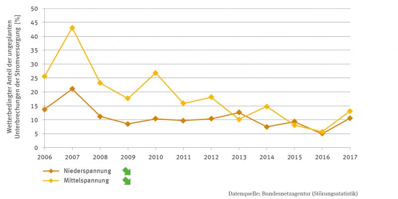 Zwei Linien zeigen den prozentualen Anteil der wetterbedingten ungeplanten Unterbrechungen für die Niederspannung und Mittelspannung von 2006 bis 2012. Für die Niederspannung schwanken die Werte zwischen 5 und 25 Prozent, für die Mittelspannung zwischen 44 Prozent und 6 Prozent. 2007 waren die Werte am höchsten. In beiden Fällen ergibt sich ein signifikant fallender Trend.