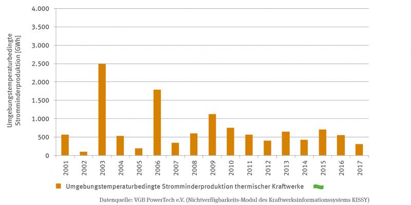 Ein Säulendiagramm zeigt die umgebungstemperaturbedingte Stromminderproduktion thermischer Kraftwerke in Gigawattstunden in einer Zeitreihe von 2001 bis 2017. Die Werte schwanken zwischen unter 100 Gigawattstunden für 2002 und 2.500 Gigawattstunden für 2003. Ab 2007 vergleichmäßigen sich die Werte und bewegen sich zwischen 300 und 1.000  Gigawattstunden. Einen Trend gibt es bisher nicht.