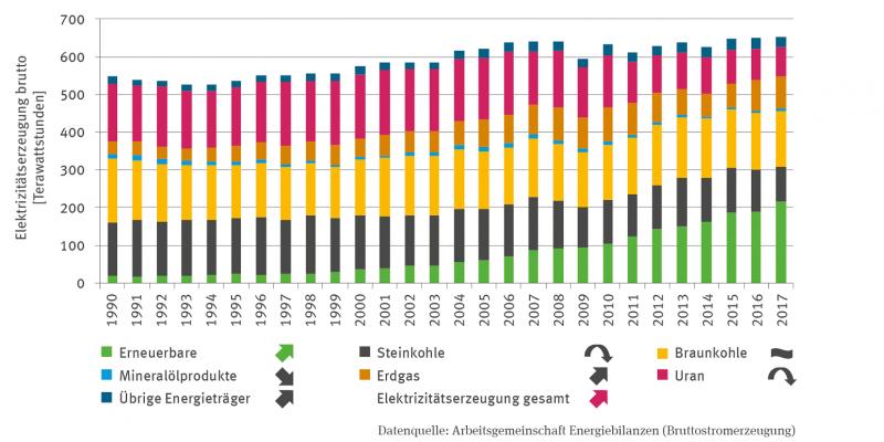 Das Stapelsäulen-Diagramm zeigt die Elektrizitätserzeugung (brutto) in Terrawattstunden in einer Zeitreihe von 1990 bis 2017. Die Summe der Elektrizitätserzeugung ist signifikant steigend.