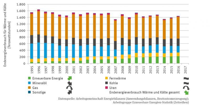 Das Stapelsäulen-Diagramm zeigt den Endenergieverbrauch für Wärme und Kälte in Terrawattstunden in einer Zeitreihe von 1995 bis 2016. Die Summe des Endenergieverbrauchs für Wärme und Kälte schwankt, es gibt aber einen signifikant fallenden Trend.