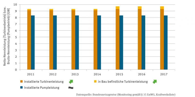 Ein Blockdiagramm stellt mit jeweils zwei Säulen für die Jahre 2011 bis 2017 die Netto-Nennleistung für den installierten und den im Bau befindlichen Turbinenbetrieb sowie die Brutto-Nennleistung für den installierten Pumpbetrieb in Gigawatt dar. Sowohl beim installierten Turbinenbetrieb als auch bei der im Bau befindlichen Turbinenleistung gibt es einen signifikant steigenden Trend. Für den installierten Pumpbetrieb ist kein Trend erkennbar.