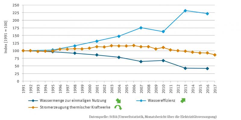 Die Liniengrafik stellt von 1991 bis 2016 auf einer für 1991 auf 100 indexierten Skala die Wassermenge zur einmaligen Nutzung (mit signifikant fallendem Trend) und die Wassereffizienz (mit signifikant steigendem Trend) dar. Die zusätzlich abgebildete Zeitreihe zur Stromerzeugung thermischer Kraftwerke, die bis 2017 reicht, zeigt einen quadratisch fallenden Trend.