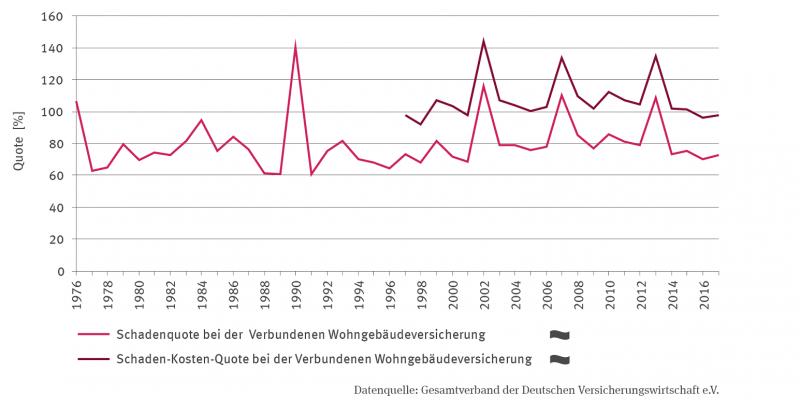 Linien-Grafik von 1976 bis 2017 zeigt die Schadenquote bei der Verbundenen Wohngebäudeversicherung in %. Kein Trend, aber deutliche Schwankungen zwischen den Jahren. 1990 war der Wert mit 140 % am höchsten, 1988 mit rund 60 % am geringsten. Die zweite Linie zeigt ab 1997 die Zeitreihe der Schaden-Kosten-Quote bei der Verbundenen Wohngebäudeversicherung. Die Werte liegen annähernd parallel über der Schadenquote, auch hier kein Trend, aber für beide Linien positive Ausreißerwerte in 2002, 2007 und 2013.
