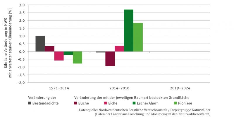 Das Balken-Diagramm stellt die jährliche Veränderung der Baumartenzusammensetzung in Naturwaldreservaten mit erwarteter starker Klimaänderung in Prozent und differenziert für die beiden Zeiträume 1971 bis 2014 sowie 2014 bis 2018 dar.