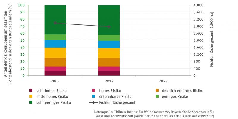 Zwei Stapelsäulen stellen den Anteil der Fichtenbestände mit dem Anteil von sieben gestaffelten Risikogruppen an dem gesamten Fichtenbestand in den alten Bundesländern für die Jahre 2002 und 2012 dar. Zudem ist der Fichtenfläche gesamt mit einem Graphen mit zwei Punkten für 2002 und 2012 angegeben.