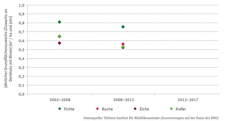 In der Grafik sind Punkte für den jährlichen Grundflächenzuwachs (Zuwachs an Derbholz mit Rinde) in Quadratmeter pro Hektar und Jahr für Fichte, Buche, Eiche und Kiefer jeweils für den Zeitraum 2002-2008 und 2008-2012 angegeben. Die Werte betragen für 2002-2008 bei der Fichte 0,81, der Kiefer 0,65, der Buche 0,64 und der Eiche 0,58; für 2008-2012 bei Fichte 0,75, Kiefer 0,53, Buche 0,57,  und Eiche 0,53.