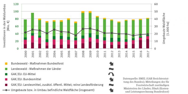 Die Stapelsäulengrafik stellt die Investitionen in den Waldumbau in Millionen Euro von 2000 bis 2017 dar. Es wird differenziert in Investitionen des Bundesforstes im Bundeswald, Aufwendungen der Länder für Maßnahmen  im Landeswald sowie in den EU-Mittel-Anteil, den Anteil der Bundesmittel und den Anteil der Landesmittel und zusätzlicher öffentlicher Mittel an der GAK/EU-Förderung. Die reine Landesförderung ist ebenfalls der zuletzt genannten Kategorie zugeordnet.