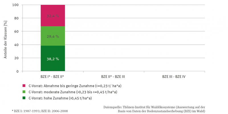 Die Stapelsäule stellt Änderungen im Vorrat von organischem Kohlenstoff zwischen der ersten und der zweiten BZE dar. Es wurden drei in Klassen gebildet: Abnahme bis geringe Zunahme (kleiner gleich 0,23 Tonnen pro Hektar und Jahr), moderate Zunahme (zwischen mehr als 0,23 bis kleiner gleich 0,45 Tonnen pro Hekatar und Jahr) und hohe Zunahme (mehr als 0,45 Tonnen pro Hektar und Jahr. Für diese Erstauswertungen wurden die Kategoriegrenzen so gesetzt, dass jede Klasse einen Anteil von rund einem Drittel hat.