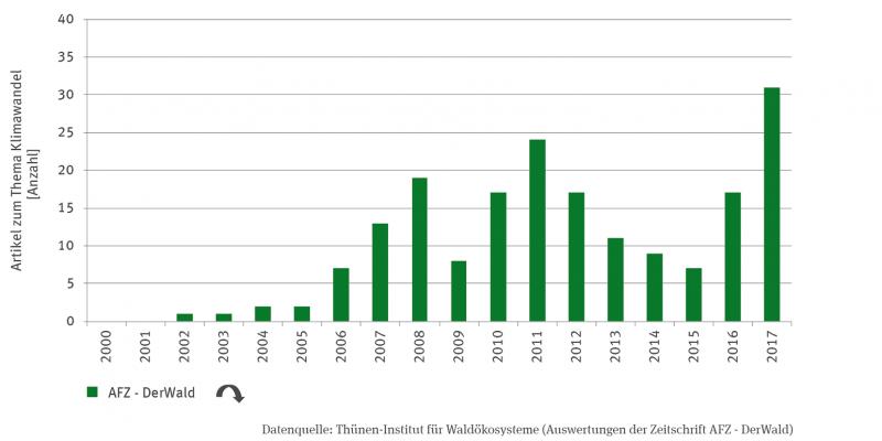 """Die Säulengrafik zeigt die Anzahl der Artikel zum Thema Klimawandel in der Forstzeitschrift """"AFZ - DerWald"""" von 2002 bis 2017. Die Zeitreihe zeigt einen quadratisch abnehmenden Trend. Bis 2011 ist die Anzahl mit einem kleineren Einbruch 2009 und 2010 angestiegen, bis 2015 wieder zurückgegangen, danach wieder angestiegen. Am meisten Artikel gab es in 2017."""