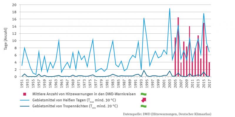 Die Grafik zeigt ab 2005 die Anzahl der Hitzewarnungen. Es gibt keinen Trend. Ab 1951 werden die Gebietsmittel der Heißen Tage mit steigendem Trend (zwischen einem und 19 Tagen pro Jahr) und der Tropenächte ohne Trend (zwischen einem und zwei Tagen) abgebildet.