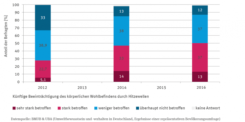 Die Stapelsäulen-Grafik zeigt für 2012, 2014 und 2016 die Ergebnisse der Bevölkerungsumfrage. Der Prozentanteil der Personen, die sich sehr stark und stark betroffen fühlen ist gestiegen, der Anteil derjenigen, die sich weniger oder überhaupt nicht betroffen fühlen, ist gesunken. Beide Gruppen halten sich in etwa die Waage.
