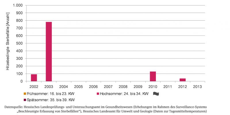 Grafik zu Hitzebedingten Sterbefällen in Jahren