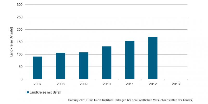 Grafik zur Anzeige des Befalls durch Eichenprozessionsspinner nach Anzahl Landkreise von 2007 bis 2012