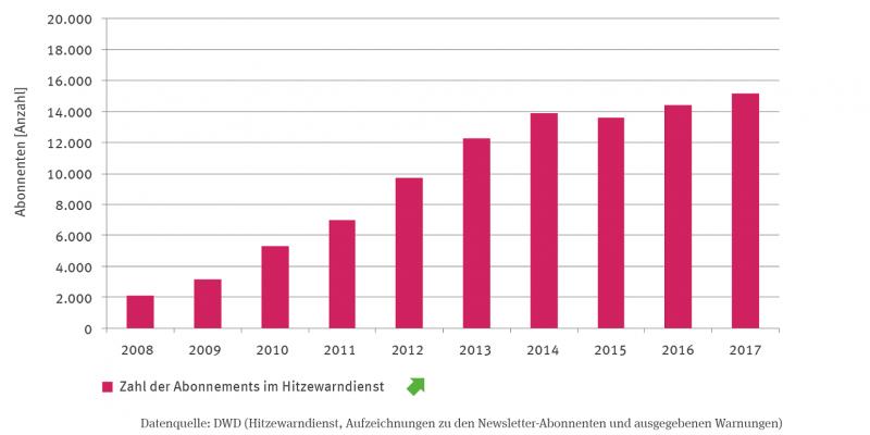 Die Säulen-Grafik stellt die Anzahl der Abonnenten im Hitzewarndienst ab 2008 dar. Die Anzahl ist signifikant steigend.