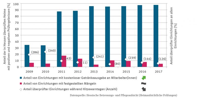 Die Säulen-Grafik stellt seit 2009 den Anteil der in Hessen überprüften Einrichtungen während Hitzeperioden dar. Die Zahlen bewegen sich zwischen 80 und 340 Einrichtungen. Der Anteil von Einrichtungen mit kostenloser Getränkeausgabe an Mitarbeitende steigt signifikant. Beim Anteil von Einrichtungen mit festgestellten Mängeln gibt es keinen Trend, der Anteil lag aber in allen Jahren unter 18%.