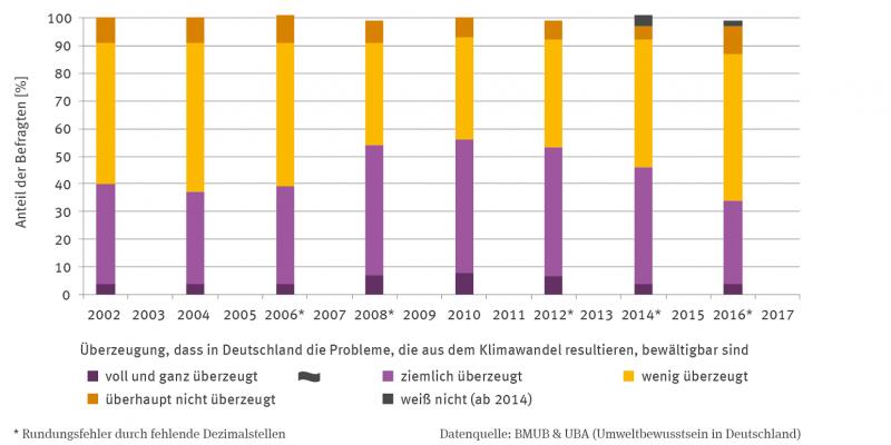 Die Stapelsäulen-Grafik zeigt von 2002 bis 2016 im 2-Jahres-Abstand den Anteil der Befragten in Prozent  mit ihrer Überzeugung, dass in Deutschland die Probleme, die aus dem Klimawandel resultieren, bewältigbar sind.