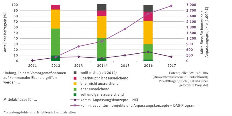 Die Stapelsäulen-Grafik zeigt für 2012, 2014 und 2016 den Anteil der Befragten in Prozent zu ihrer Einschätzung, ob der Umfang von Vorsorgemaßnahmen auf kommunaler Ebene ausreichend ist.