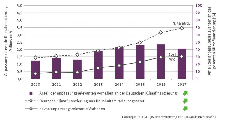 Zwei Linien bilden von 2010 bis 2017 die Entwicklung der deutschen Klimafinanzierung aus Haushaltsmitteln insgesamt sowie als Teil davon die Finanzierung von anpassungsrelevanten Vorhaben ab.
