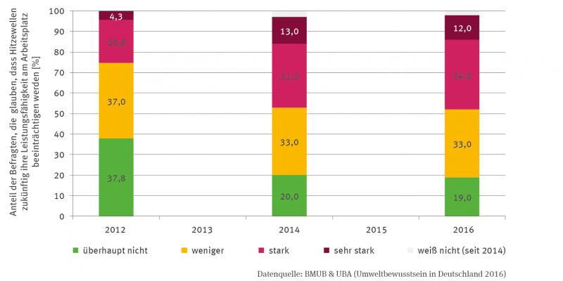 Die Stapelsäulen-Grafik bildet für die Jahre 2012, 2014 und 2016 den Prozentanteil der Befragten ab, die  glauben, dass Hitzewellen zukünftig ihre Leistungsfähigkeit am Arbeitsplatz beeinträchtigen werden. Es wird in fünf Kategorien unterschieden: überhaupt nicht, weniger, stark. sehr stark und seit 2014 auch die Kategorie weiß nicht. Der Anteil der Kategorie überhaupt nicht ist von 37,8 über 20 auf 19 Prozent zurückgegangen, der Anteil der Kategorie stark von 20,8 über 31 auf 34 gestiegen.